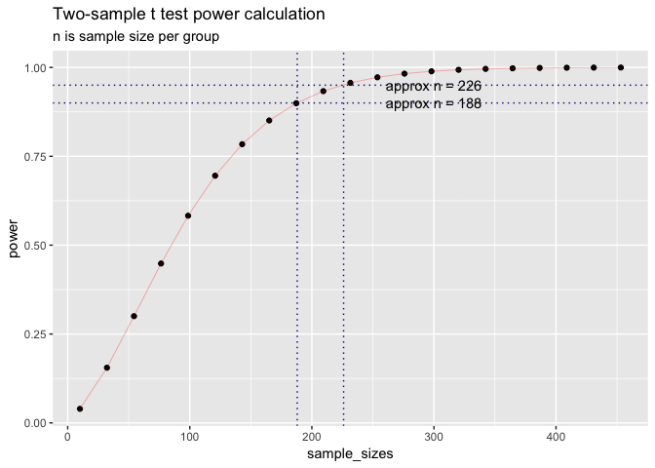 Power analysis graph