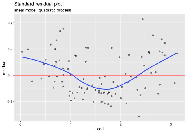 Standard Residual Plot, quadratic process