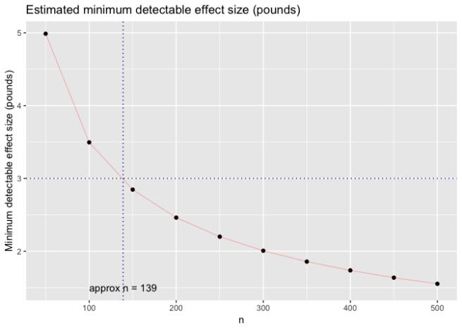 Estimating minimum detectable effect size