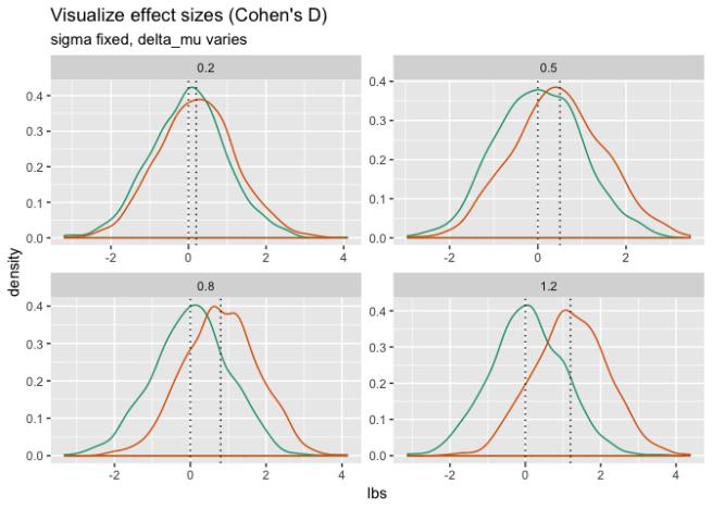 Visualizing Cohen's D