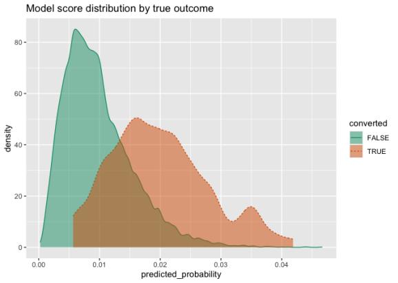 Model score distribution by true outcome